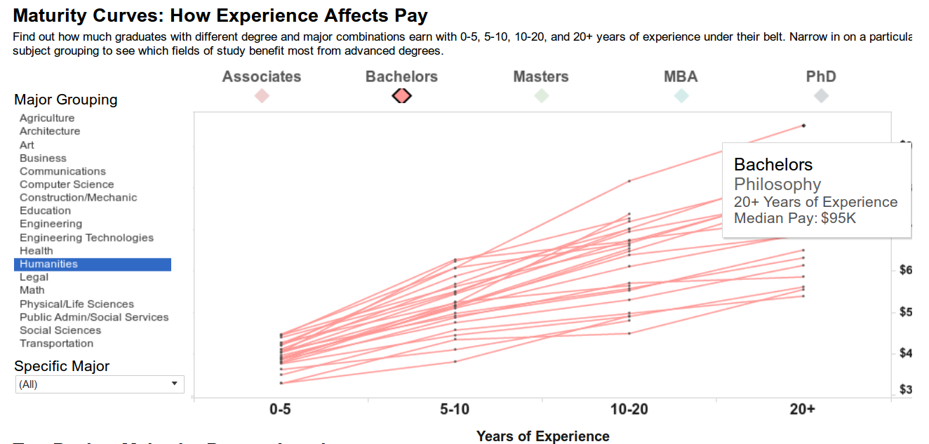 maturity payscale for ba philosophy